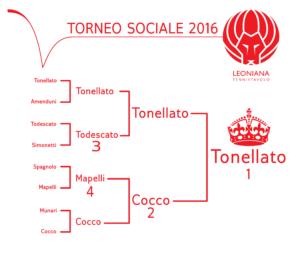 Tabellone finale Torneo Sociale 2015/16